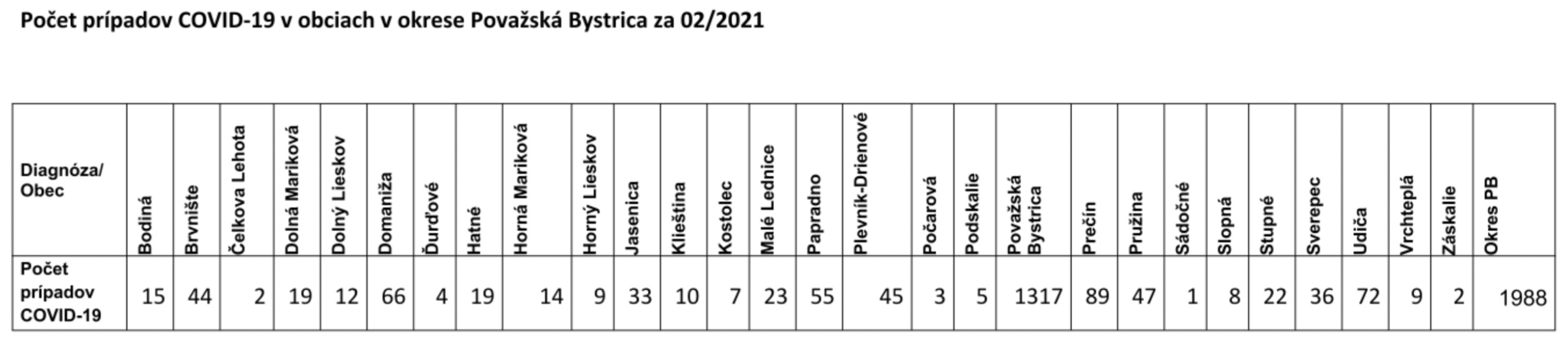 pozitivne_pripady_28_2_2021_okres_PB